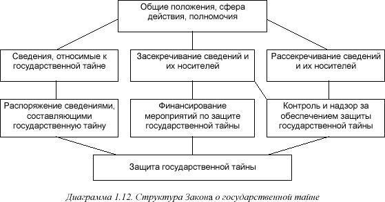 Основные положения закона