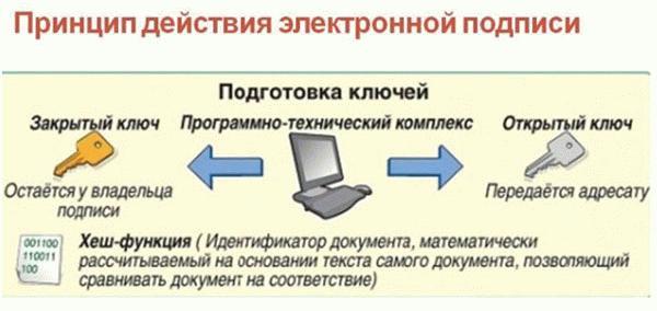 Принцип действия усиленной электронной подписи.