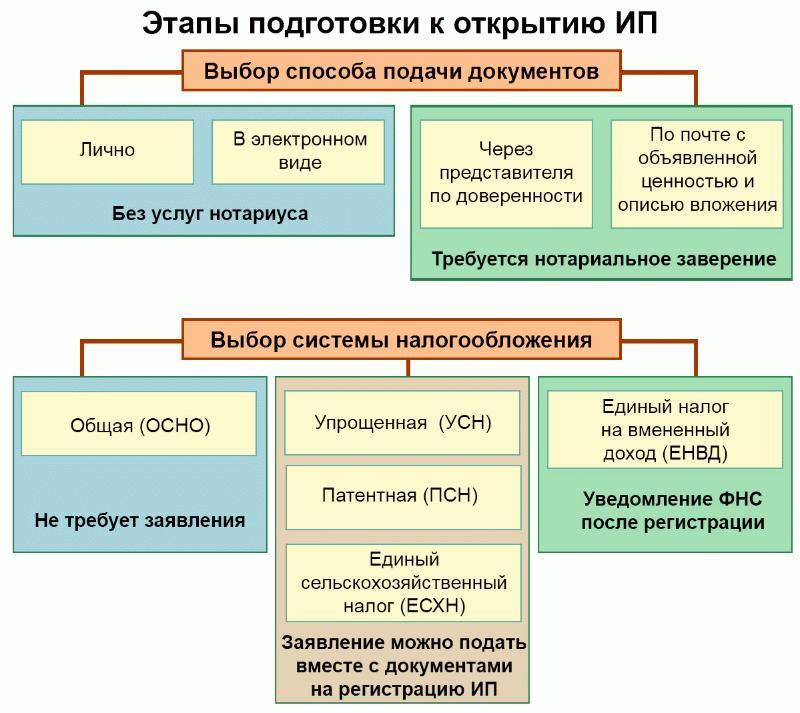 Этапы регистрации ИП