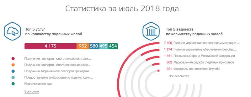 Статистика за июль
