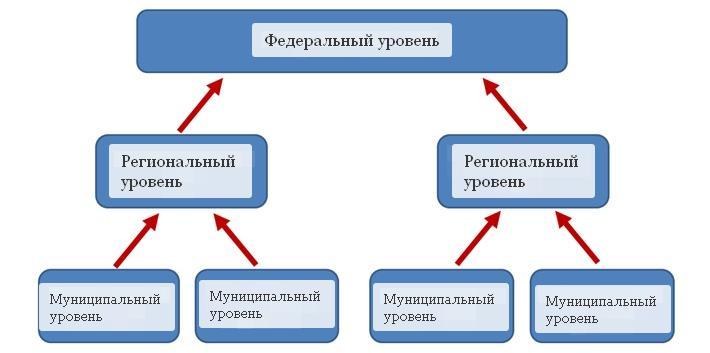 Структура реестра