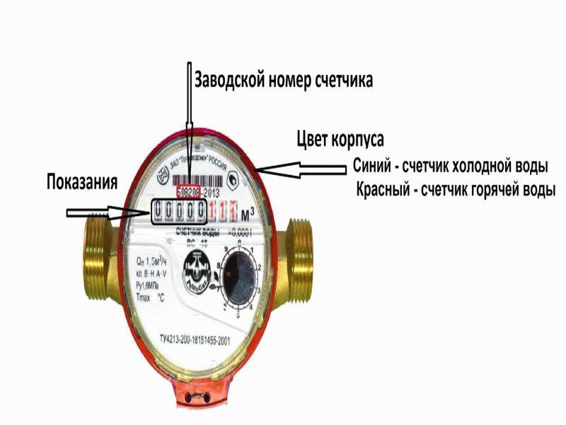 Схема расположения данных