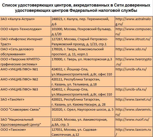 Список аккредитованных компаний