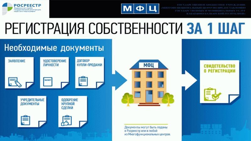 Один из государственных органов, куда может обратиться гражданин для регистрации прав собственности - МФЦ