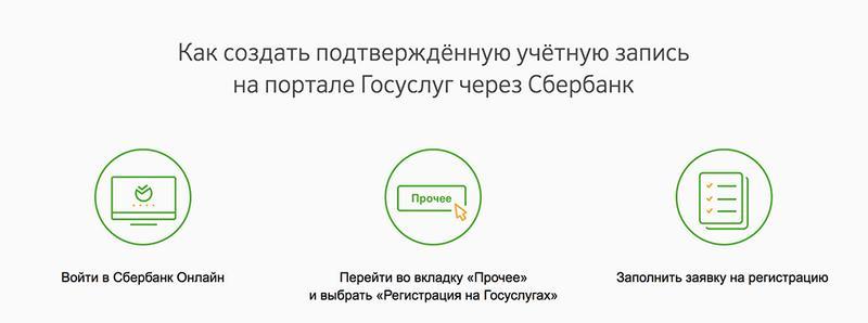 Инструкции для Сбербанк Онлайн
