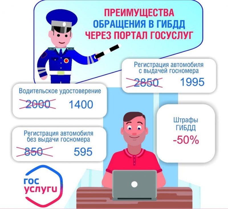 При записи на перерегистрацию через госуслуги пользователь имеет возможность получить скидку при оплате пошлины