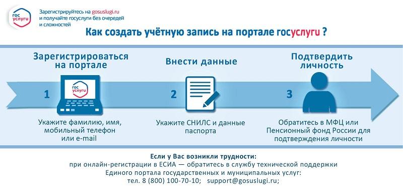 Алгоритм действий для создания учетной записи