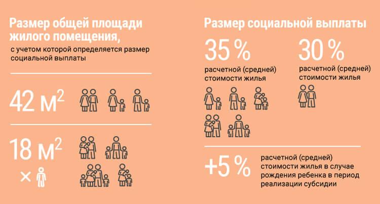 Размеры государственной субсидии