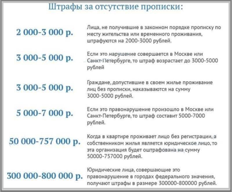 Сумма штрафных санкций при отсутствии прописки