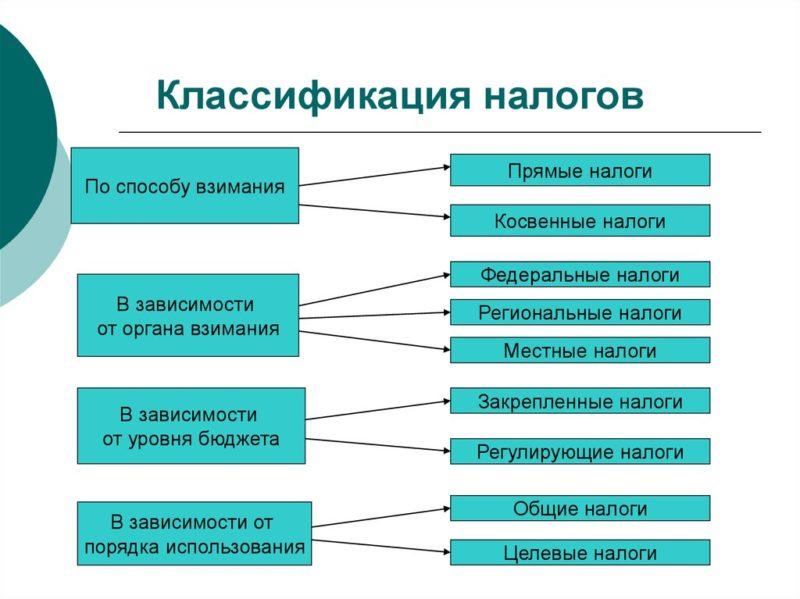 Общая классификация налогов