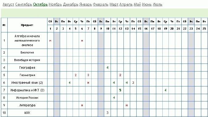 Электронный дневник школьника в ИСОУ ВШ