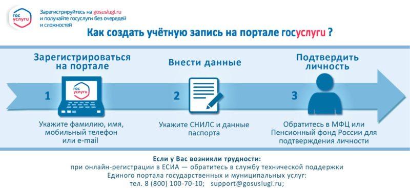 как создать учетную запись на портале