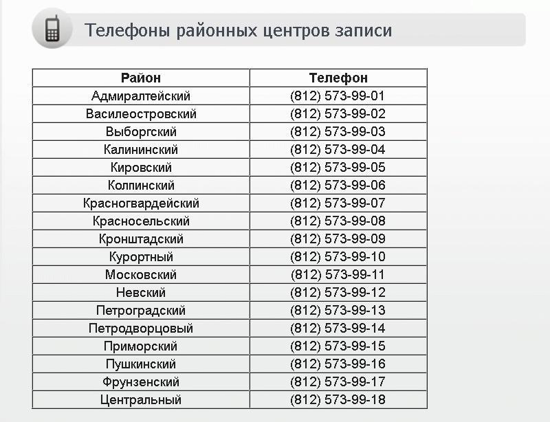 Номера телефонов для записи к врачам в Санкт-Петербурге