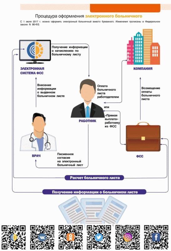 Электронный больничный - новая форма документа, доступная к оформлению на сайте ФСС