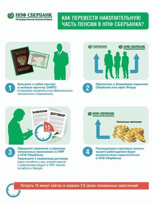 Сбербанк - финансовая организация, предоставляющая возможность формирования накопительной части пенсии