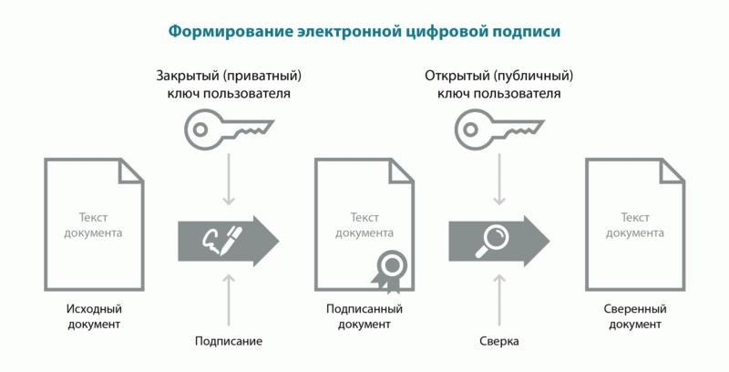 Система визирования документов посредством электронной подписи практически полностью исключает возможность ее подделки