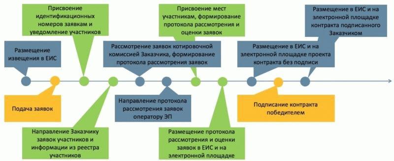 Процедура государственной закупки