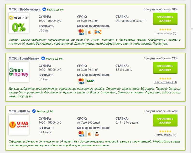 Займы с просрочками и плохой кредитной историей онлайн срочно на карту безработным